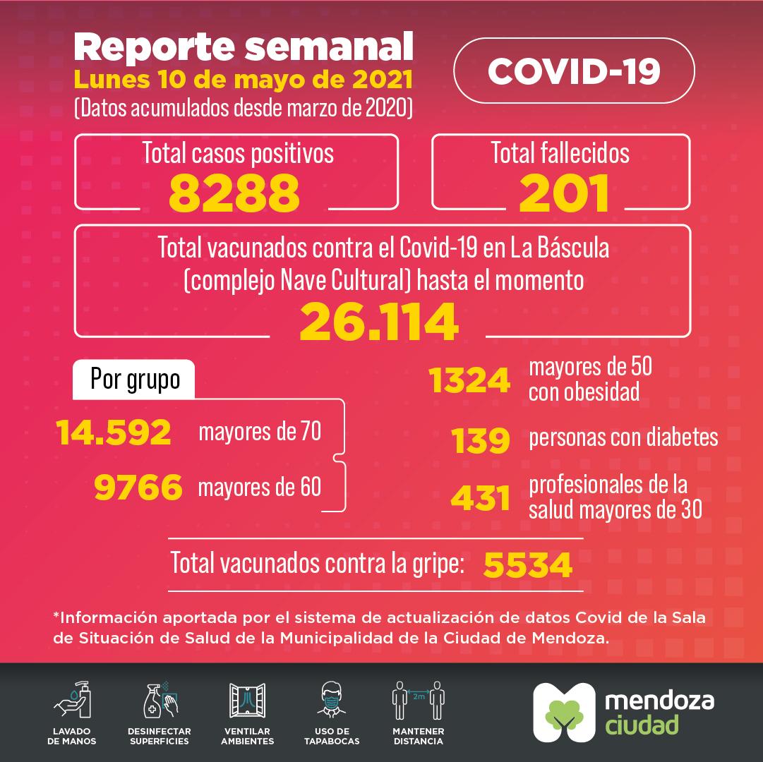 Reporte Semanal Covid FB